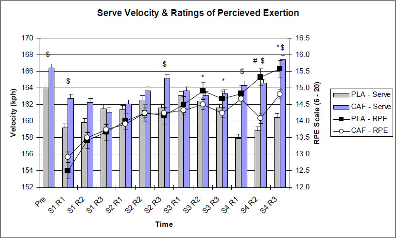 Figure 2 Ratings of perceived exertion and serve velocity over the duration of the simulated match