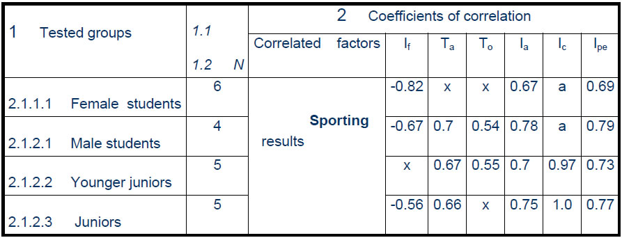 Table 1. The correlation coefficients of the tested factors with sporting results
