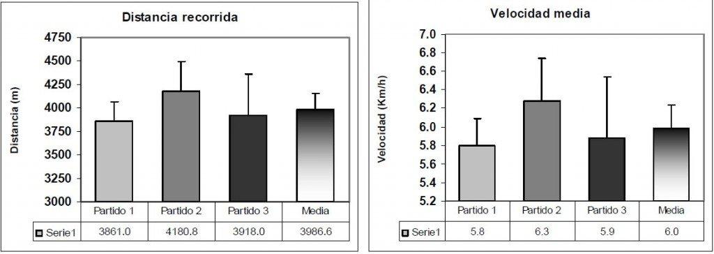 Figura 3. Distancia total recorrida y velocidad media en los 3 partidos analizados.